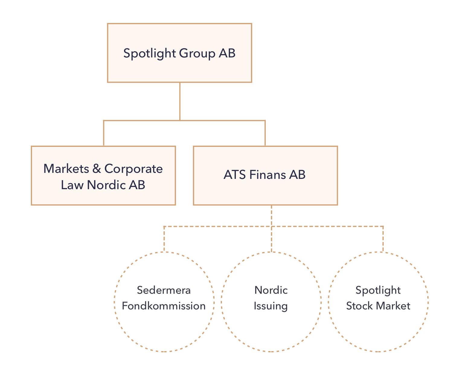 spotlight-corporate-structure-b